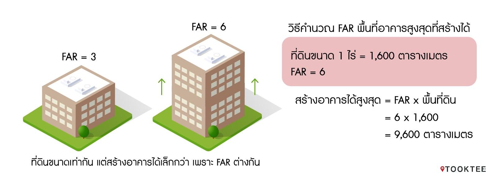 วิธีตรวจสอบ FAR และ OSR ข้อกำหนดที่เกี่ยวข้องกับพื้นที่อาคารตามประเภทสีผังเมือง