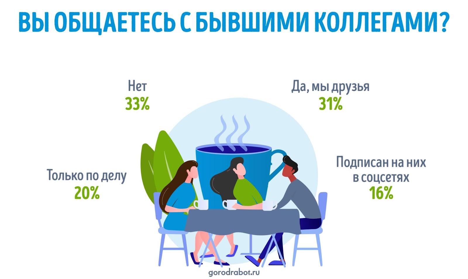 фото: Россияне рассказали, как меняются отношения с коллегами после увольнения