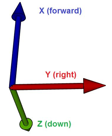 ../_images/sensor-position-offsets-xyz.png