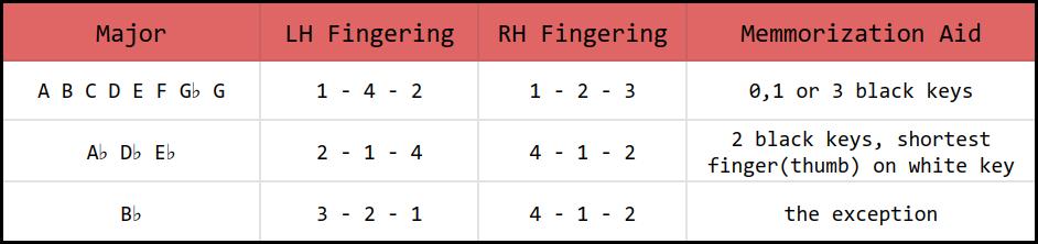 Major Arpeggio Fingering Chart