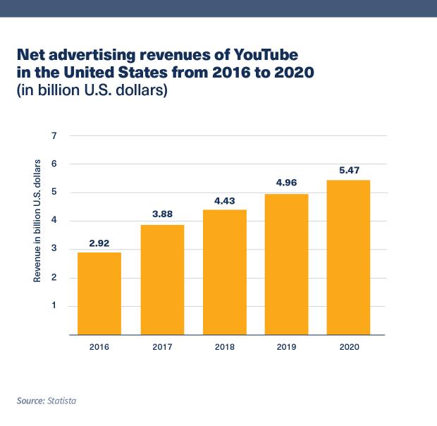 Biểu đồ hiển thị doanh thu quảng cáo ròng của YouTube tại Hoa Kỳ từ năm 2016 đến 2020 (tính bằng tỷ đô la Mỹ)