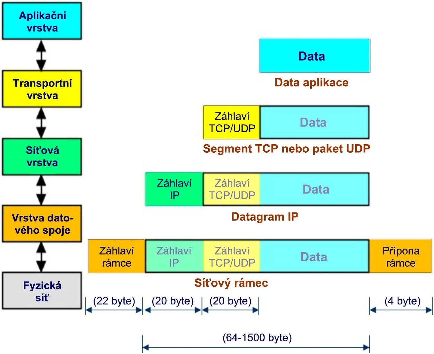 Pouzdření datového paketu-č.jpg