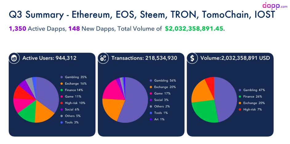 Ethereum, EOS, Steem, Tron, TomoChain IOST Dapp Usage