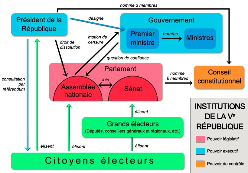 dissertation sur la souverainete nationale Rousseau par exemple insistera sur le caractère indivisible et inaliénable de la souveraineté qui selon lui est les partisans de la souveraineté nationale.