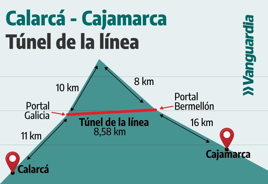 Túnel de La Línea corta montanha com mais de 3 mil metros de altitude. (Fonte: Vanguardia/Reprodução)