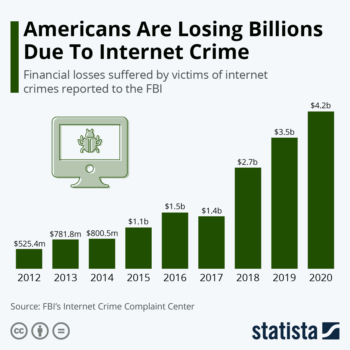 Cybersecurity Financial losses