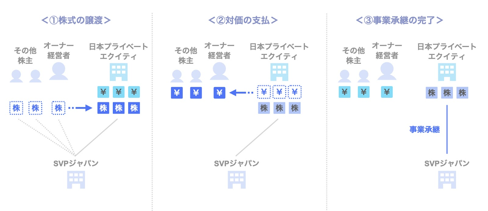 投資事例:日本プライベートエクイティによるSVPジャパンへの投資のスキーム
