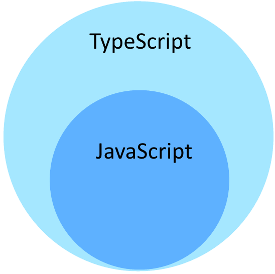 Image result for typescript image