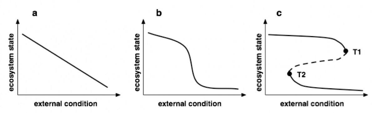 Figure 1: Different types of ecosystem responses to changing external conditions (from Scheffer and Carpenter, 2003; copyright Elsevier 2003, reprinted with permission)