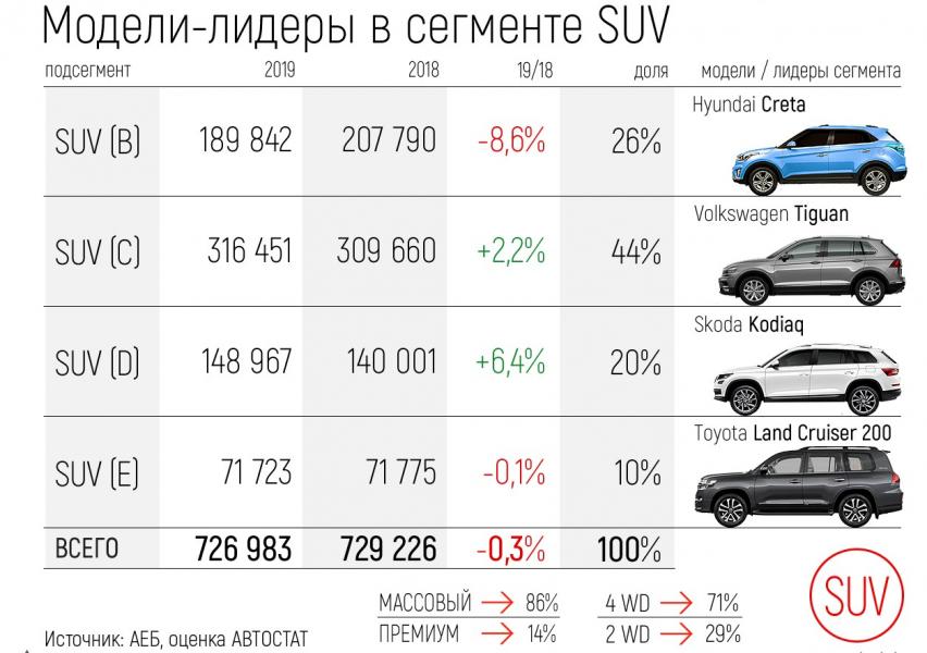 инфографика, как менялся спрос на популярные модели SUV