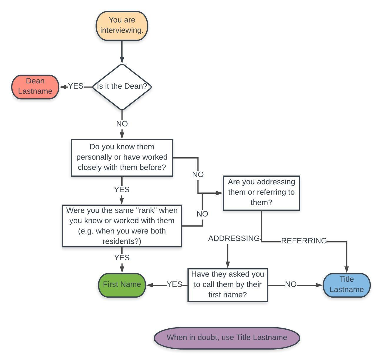 The Vetducator - forms of address flowchart for interviews.