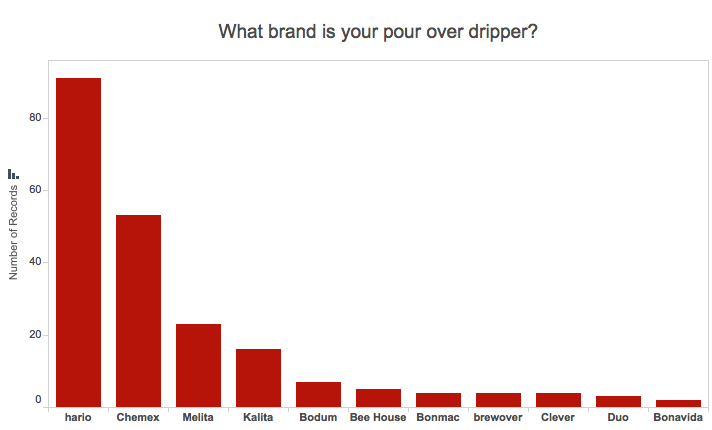 Graph of most popular pour over coffee dripper brands: Hario, Chemex