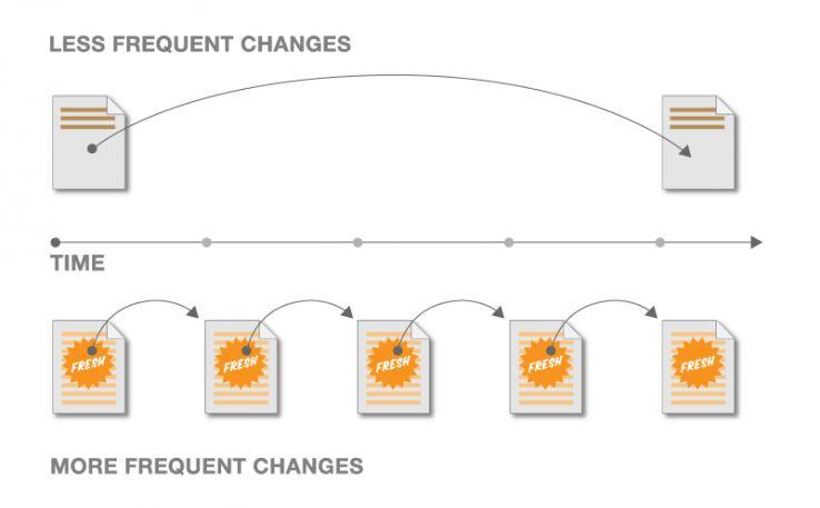частота и объем обновлений контента