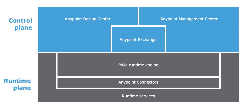 Tìm hiểu về cấu trúc của MuleSoft Anypoint