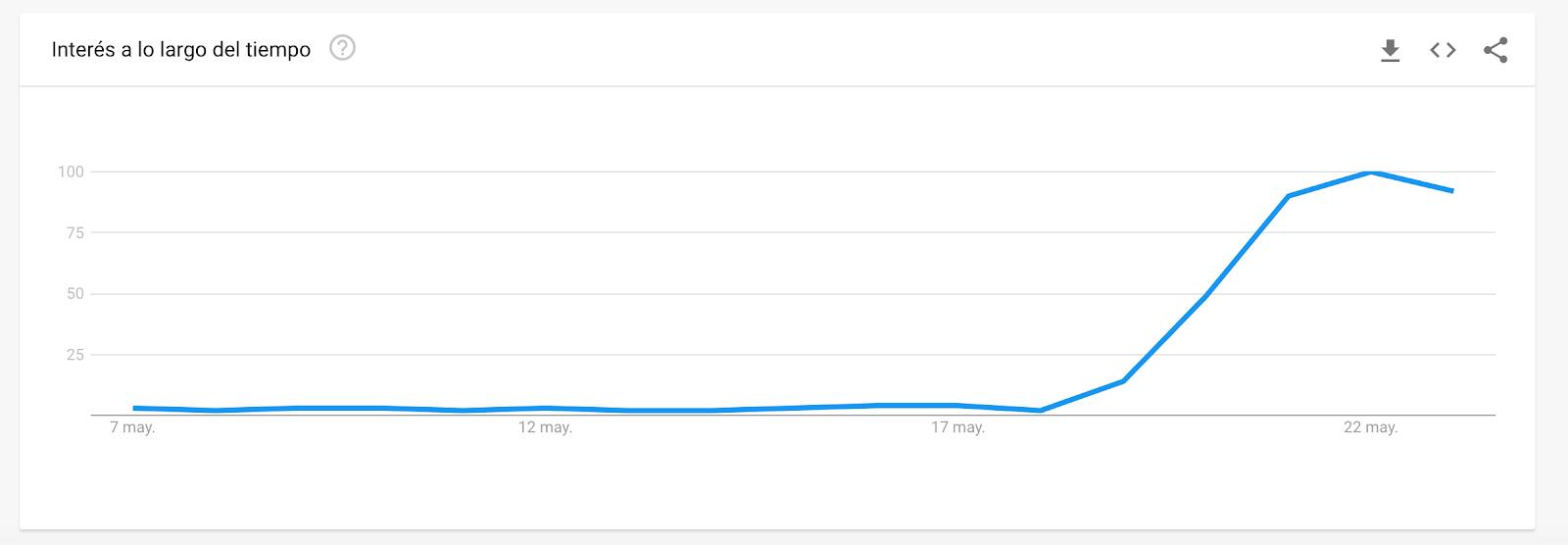 Gráfico Google trends.