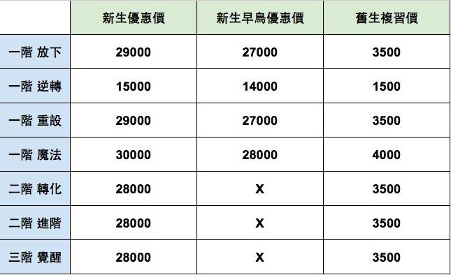 早鳥優惠價及舊生優惠價說明請參考項目十(EFT一日工作坊僅提供現金轉帳報名。)