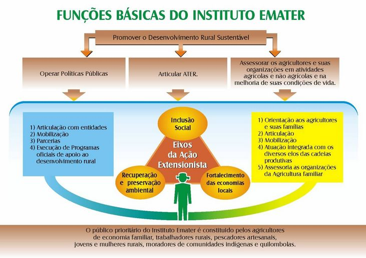 Concurso EMATER - Funções básicas do Instituto