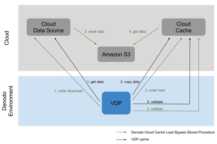 Denodo Cloud Cache Load Bypass Stored Procedure - User Manual