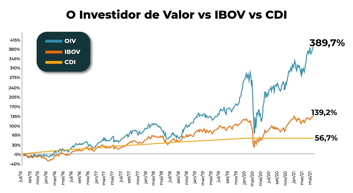 Gráfico apresenta histórico de rentabilidade O Investidor de Valor.