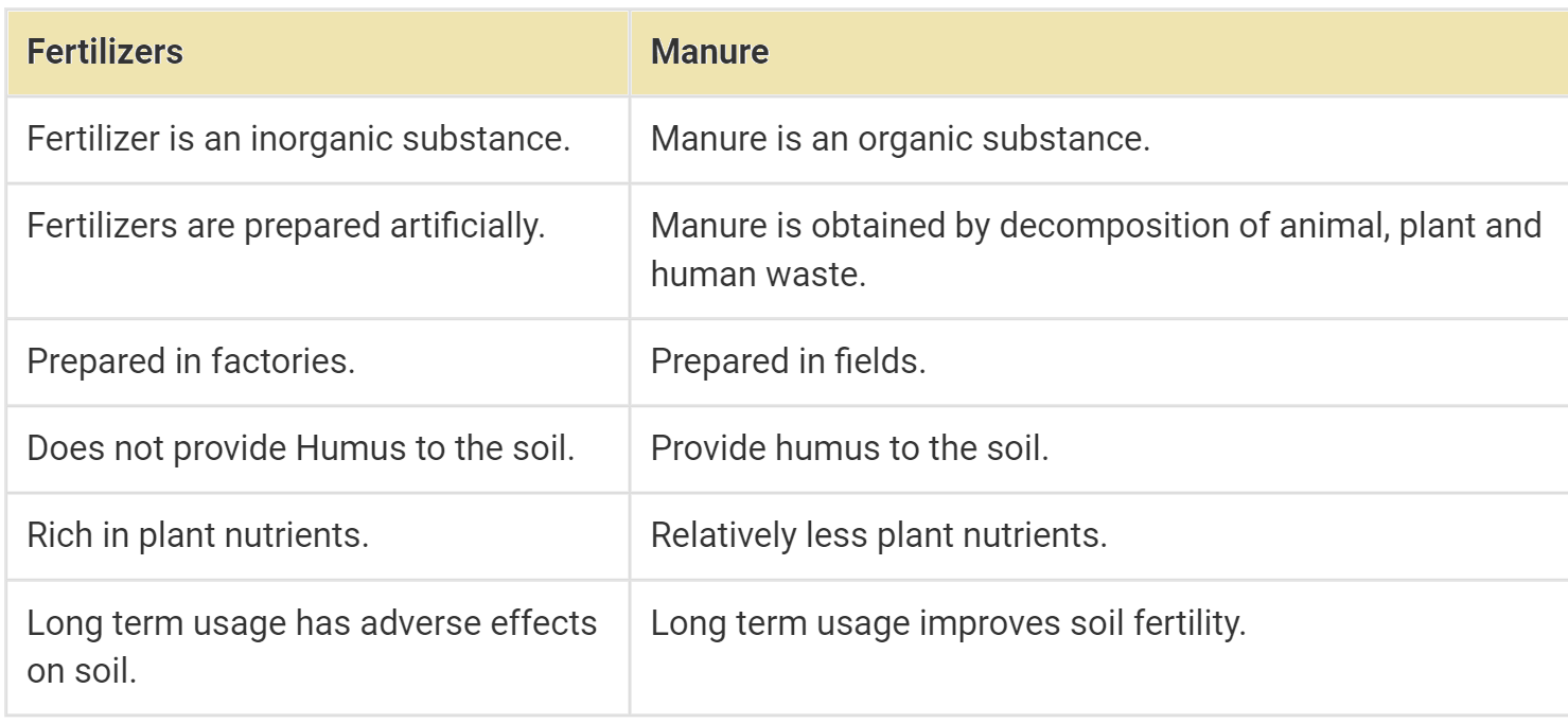 NCERT Solutions For Class 8 Science Chapter 1 - Class 8 Science Chapter 1 - Crop Production and Management