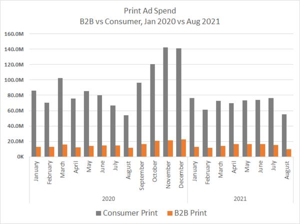 Pharma Print Ad Spend, B2B vs Consumer Jan 2020 vs Aug 2021 Chart