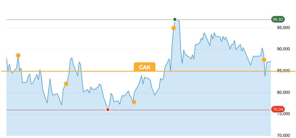Hoe moet je aandelen kopen gak