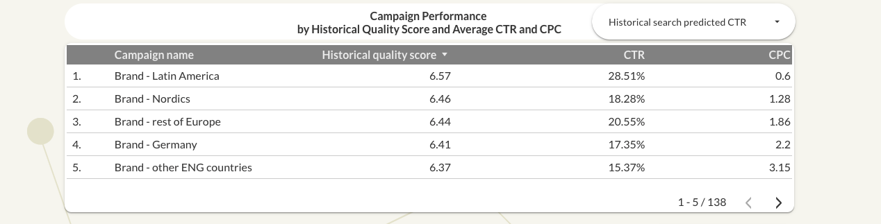 Google Ads Quality Score Data Studio dashboard campaign performance table
