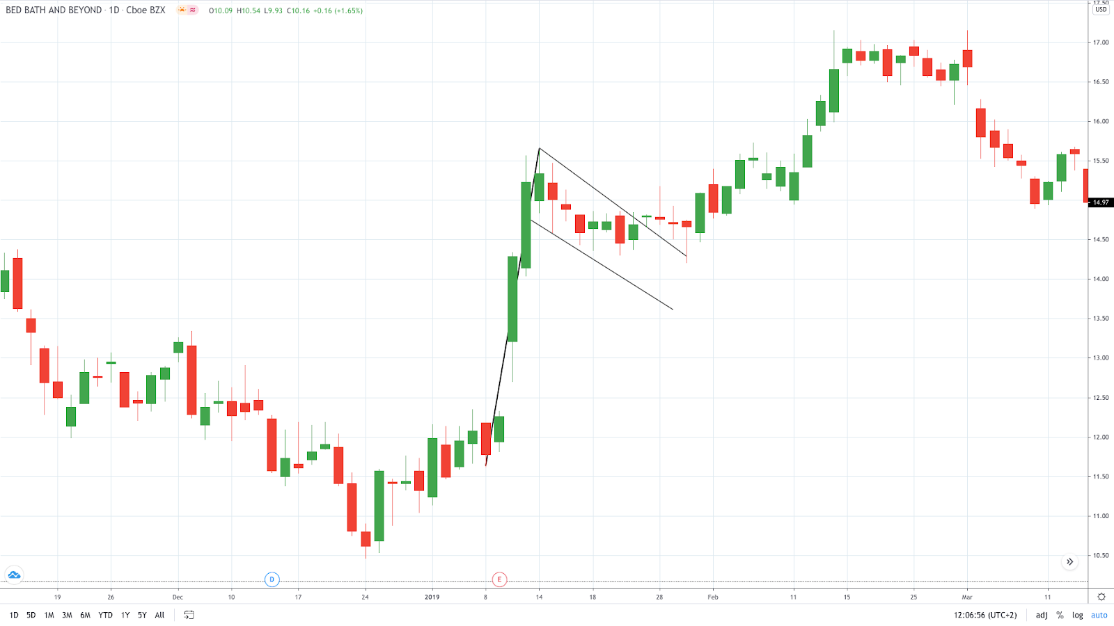 A bull flag - Bed Bath and Beyonce daily chart (Source: TradingView)