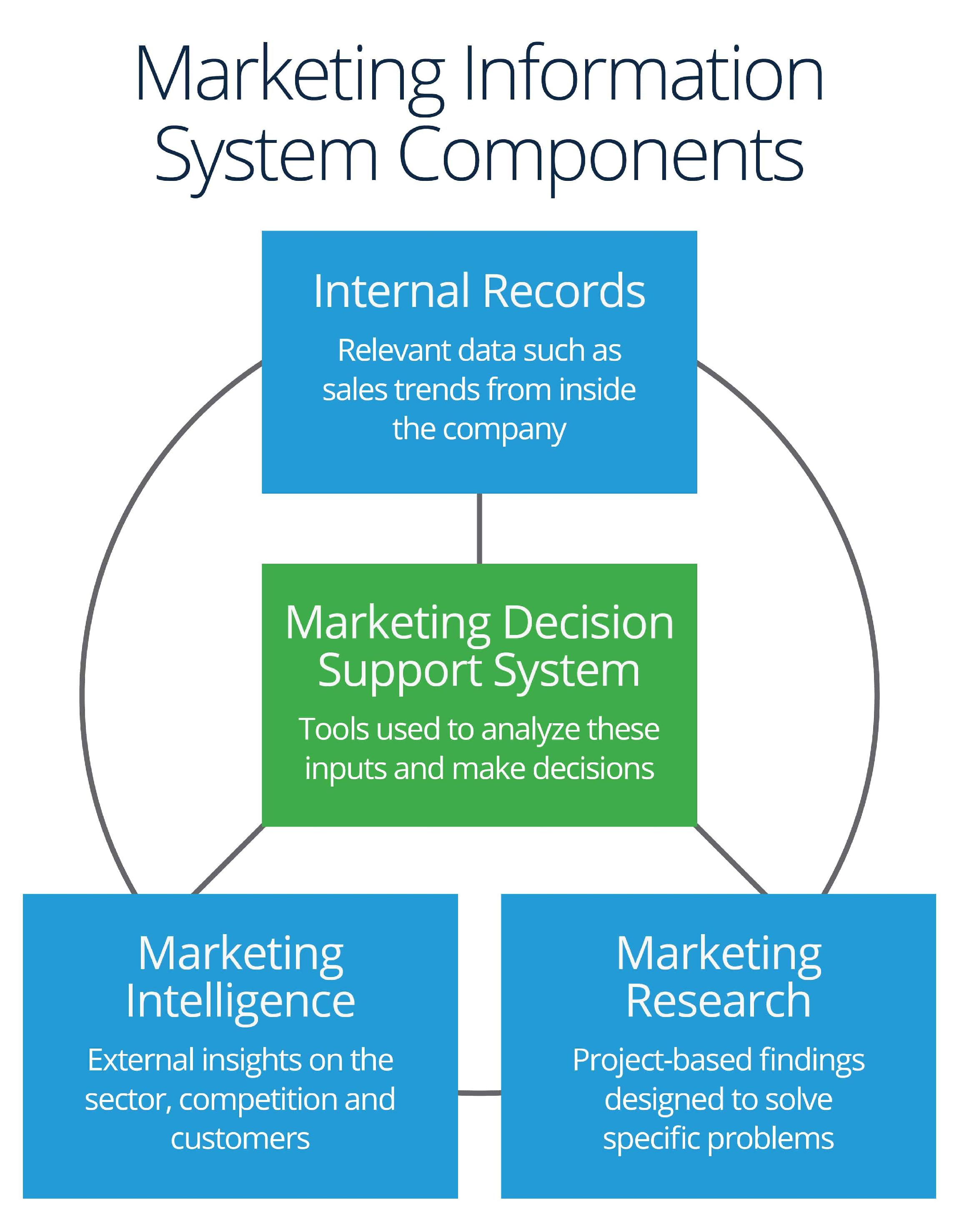 Marketing Information Components