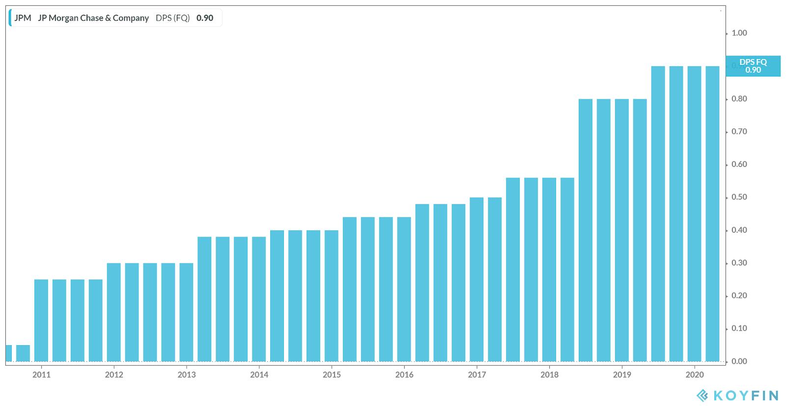 Дивидендный батл: JP Morgan против Сбербанка