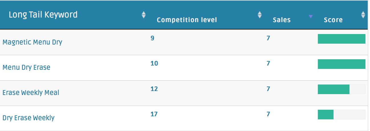 Zik Analytics Review- Find Best Titles