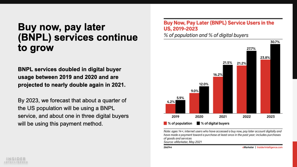 Bar chart depicting buy now, pay later service users in the US from 2019 to 2023
