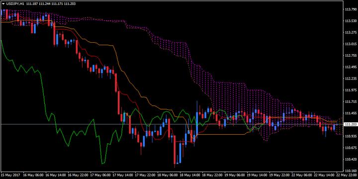 Giá trị mặc định của chỉ báo đám mây Ichimoku trên biểu đồ USD/JPY