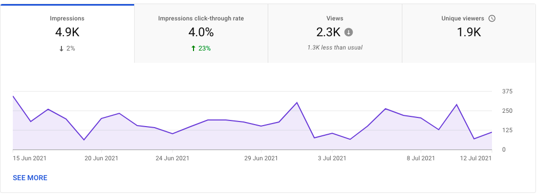 YouTube video impressions