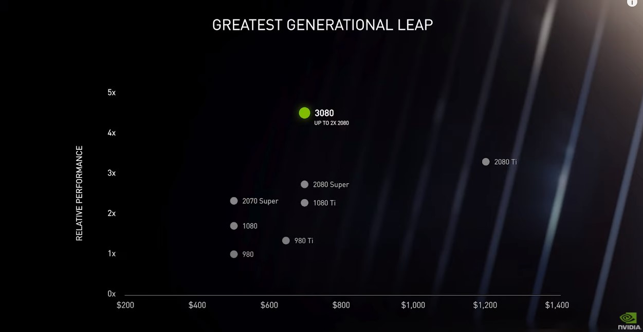Nvidia's New RTX Series Performance Chart