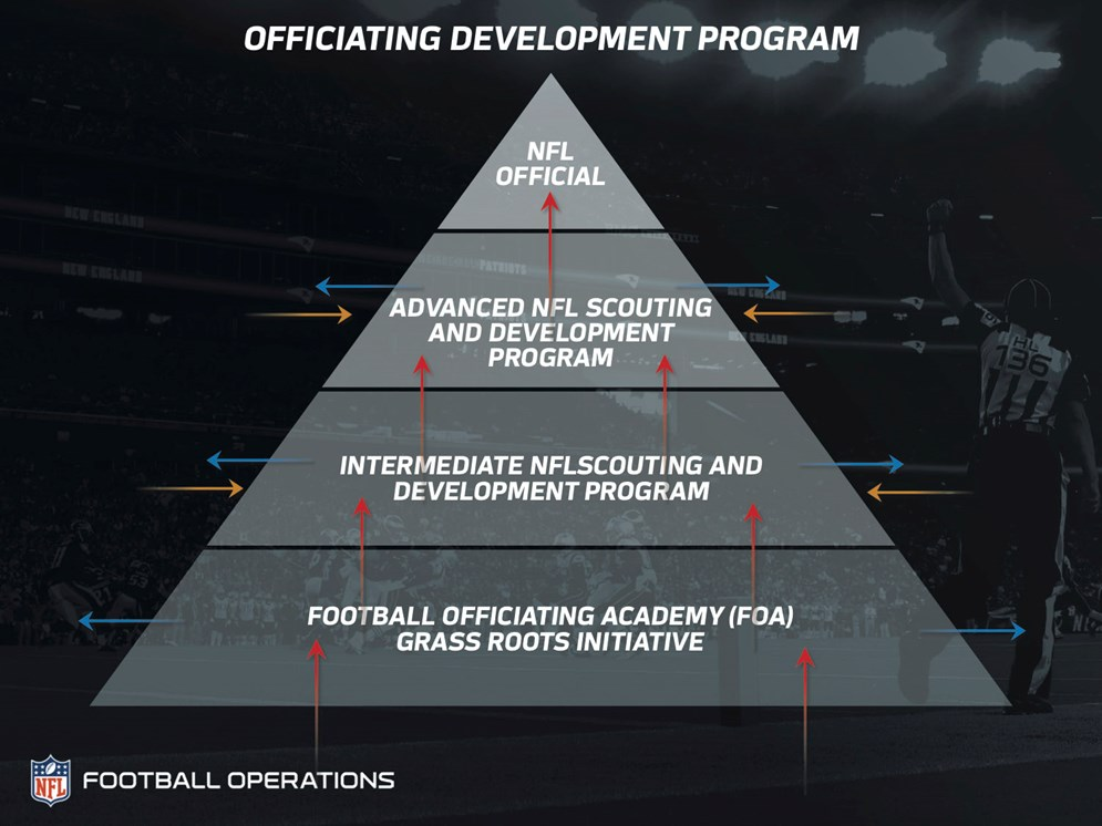 NFL Officiating Pyramid, listing football officiating academy (FOA) grassroots initiative at the bottom, intermediate NFL scouting and development program above that, then advanced NFL scouting and development program above it, with NFL official at the top of the pyramid