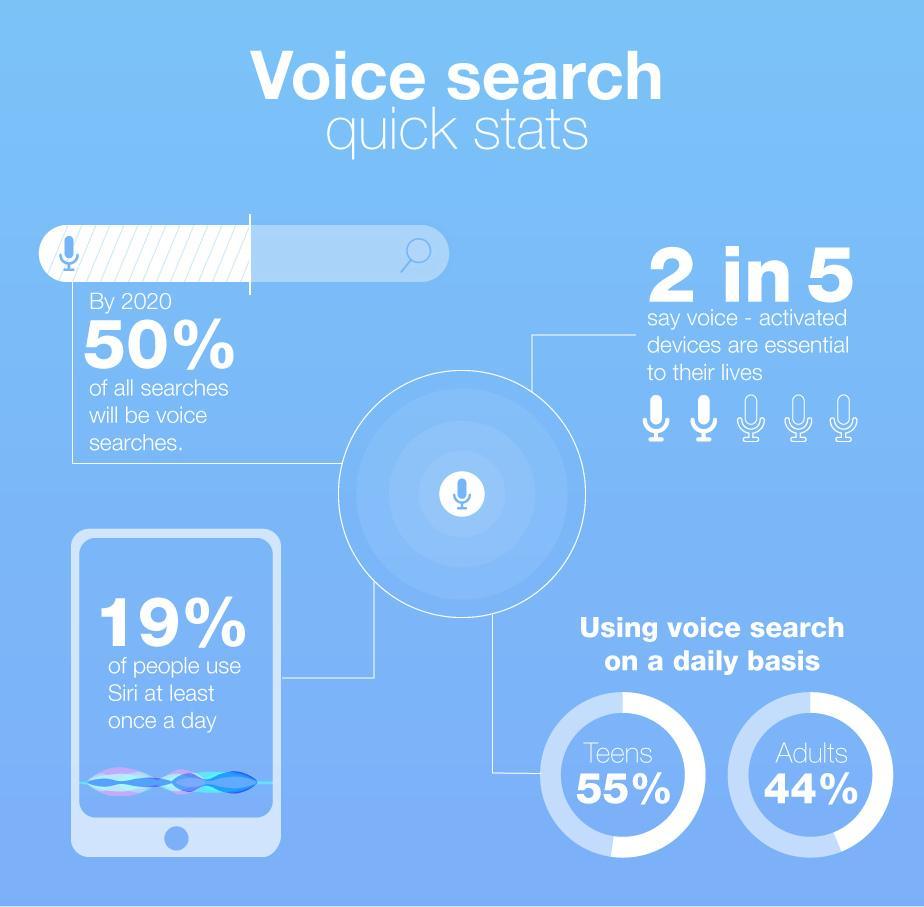 Hasil gambar untuk voice search