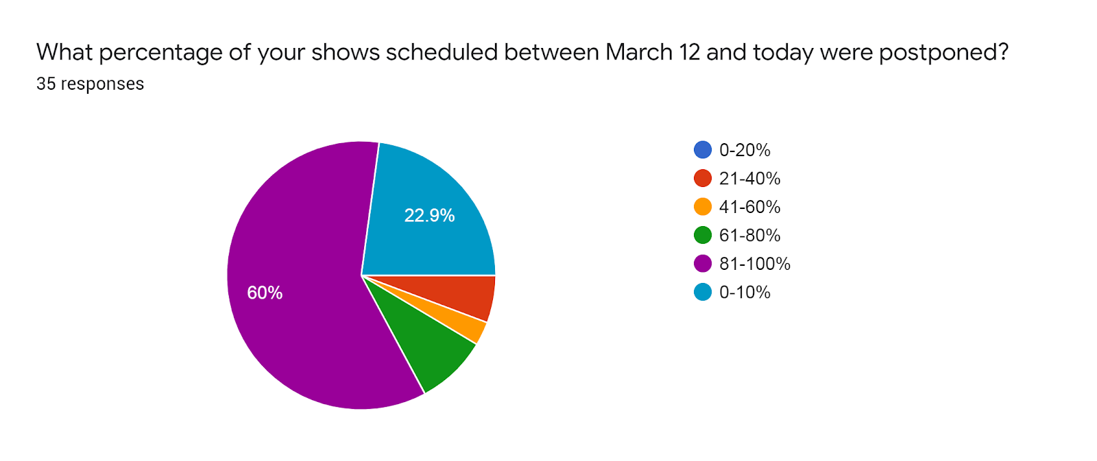 Forms response chart. Question title: What percentage of your shows scheduled between March 12 and today were postponed?. Number of responses: 35 responses.