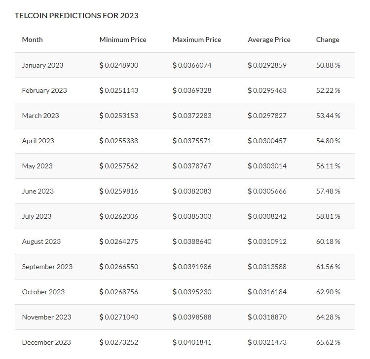 Telcoin Price Prediction for 2023 by TradingBeasts