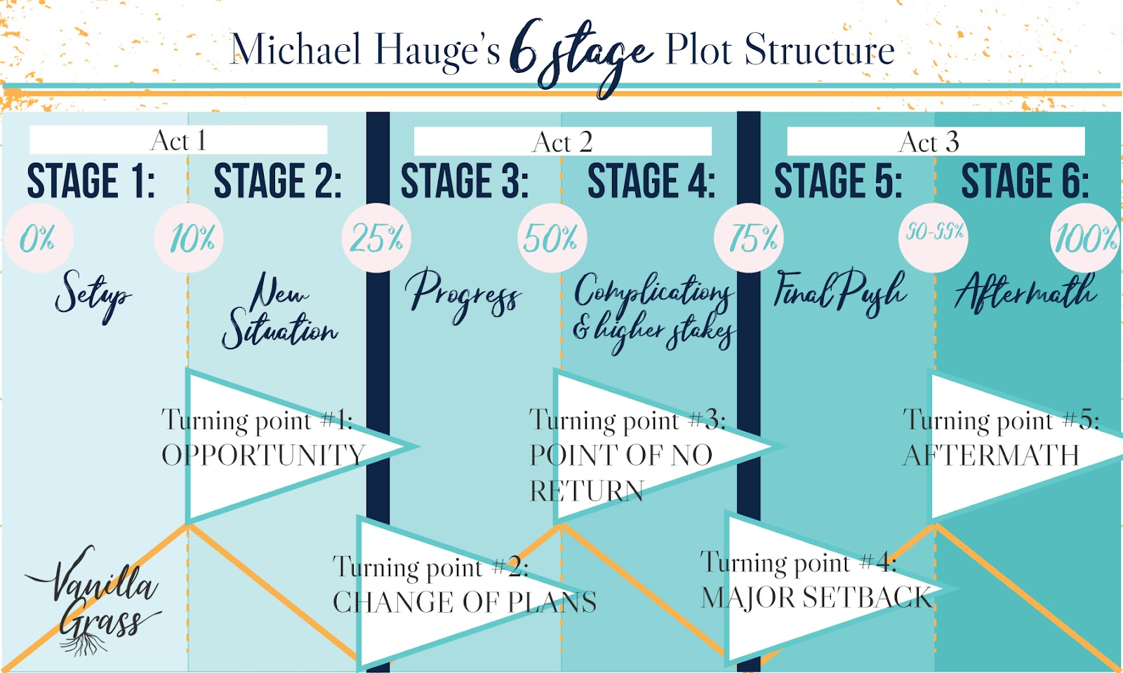 A graph of Michael Hauge's 6-Stage story plot structure with it's stages and turning points.