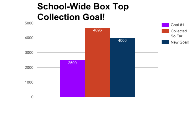 Week 5 School Total.png