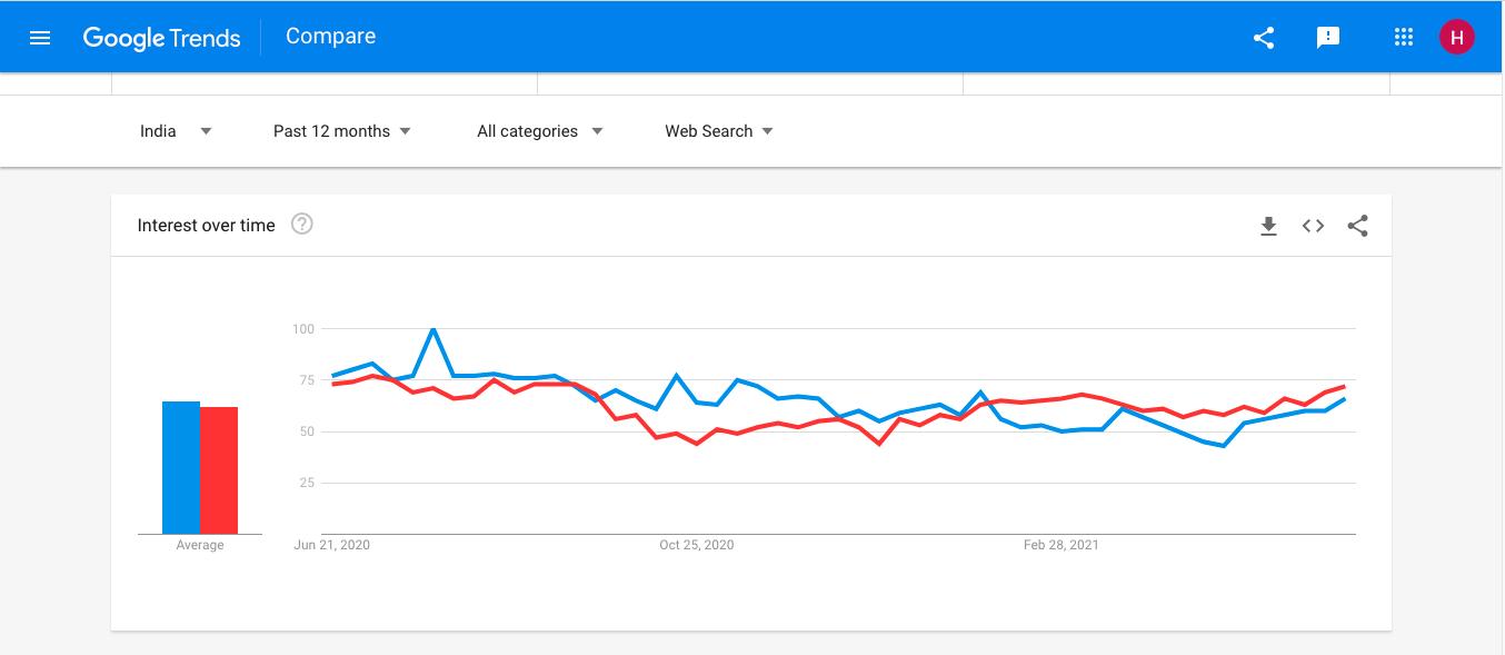 google trends result of dart vs javascript