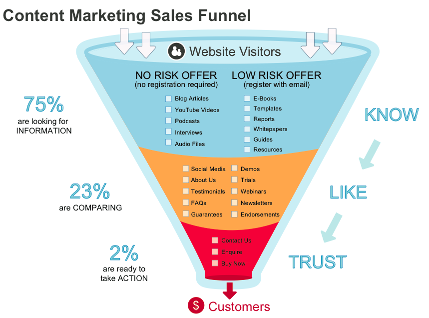 Neil Patel's Content Marketing Sales Funnel