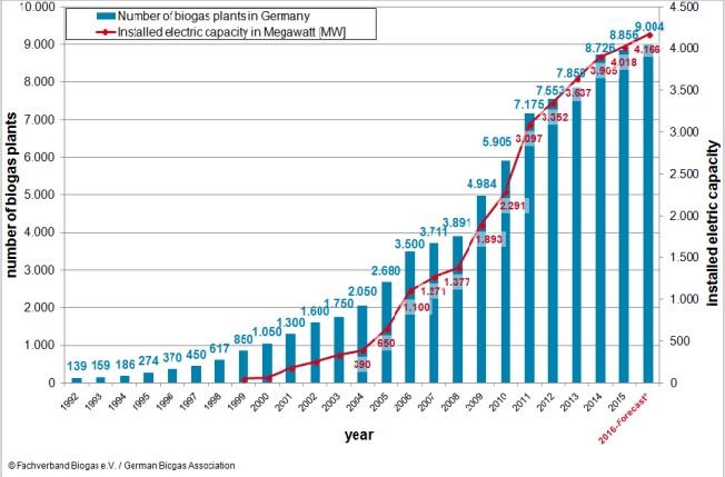 biogas-numbers.jpg