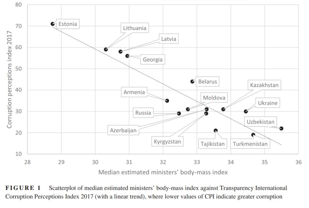 BMI a korupcja