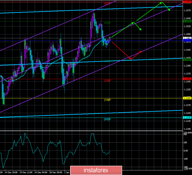 "EUR / USD. January 15. The trading system. ""Regression Channels"". All focus on the UK"