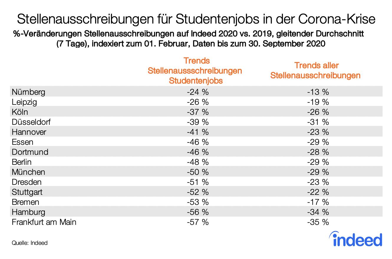 Ranking von deutschen Großstädten mit Trends zu Stellenausschreibungen für Studentenjobs auf Indeed