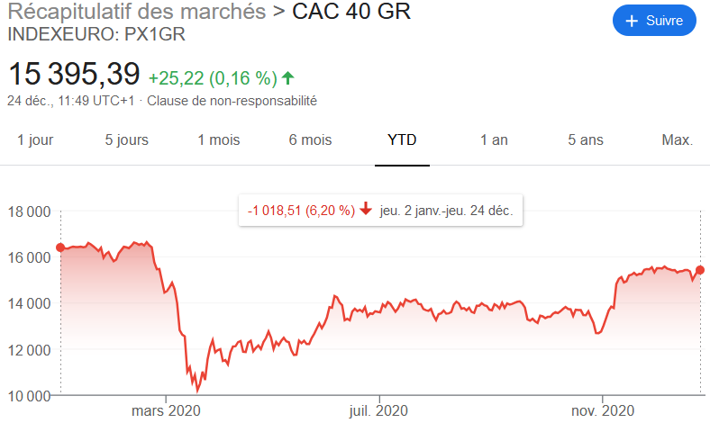 PEA : Performance 2020 cac 40 GR