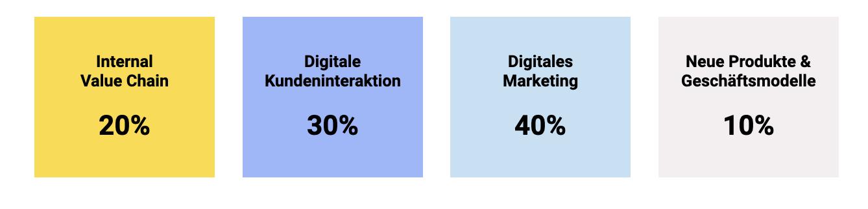 Priorisierung der Handlungsfelder deiner Digitalstrategie.