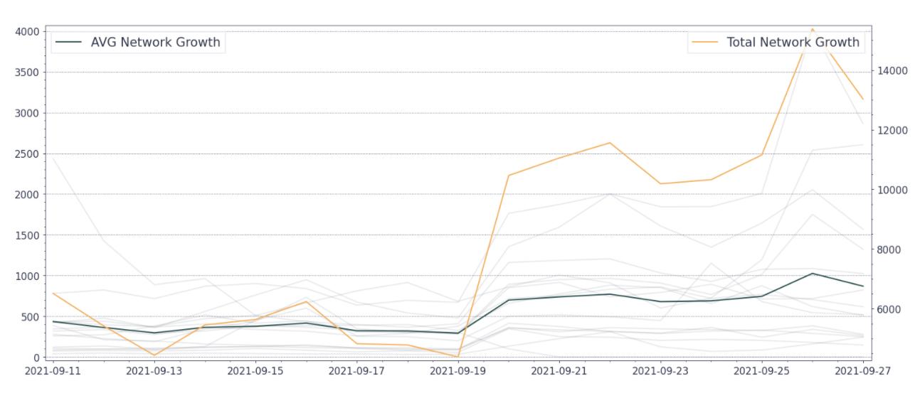 Gráfico de crecimiento de la red DeFI x Ethereum
